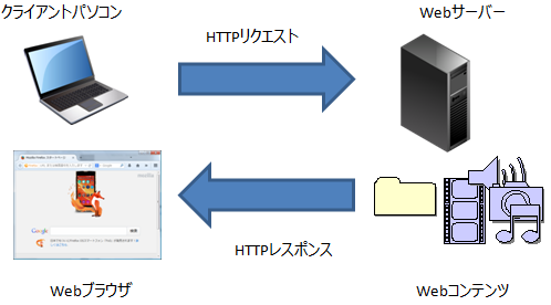 HTTP概要図