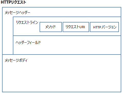 HTTPリクエストの構成