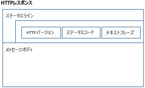 HTTPレスポンスの構成